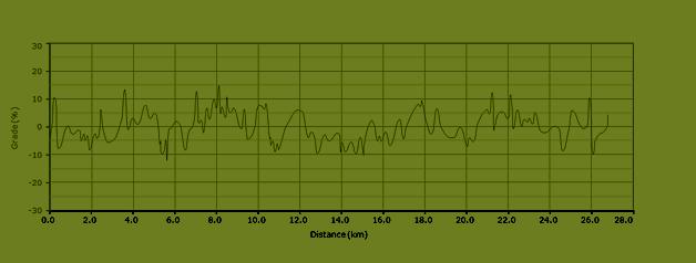 stijgingspercentages fietsroute k1