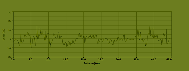 stijgingspercentages fietsroute k2