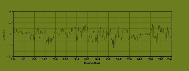 stijgingspercentages fietsroute L2