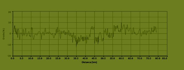 stijgingspercentages fietsroute L6