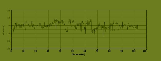 stijgingspercentages fietsroute L7