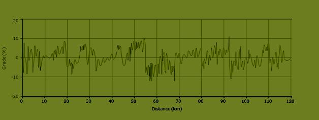 stijgingspercentages fietsroute L8