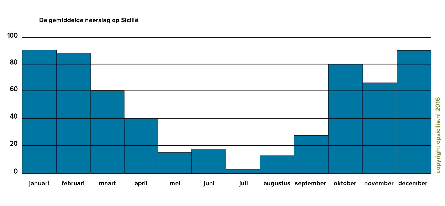 De gemiddelde neerslag op Sicilië