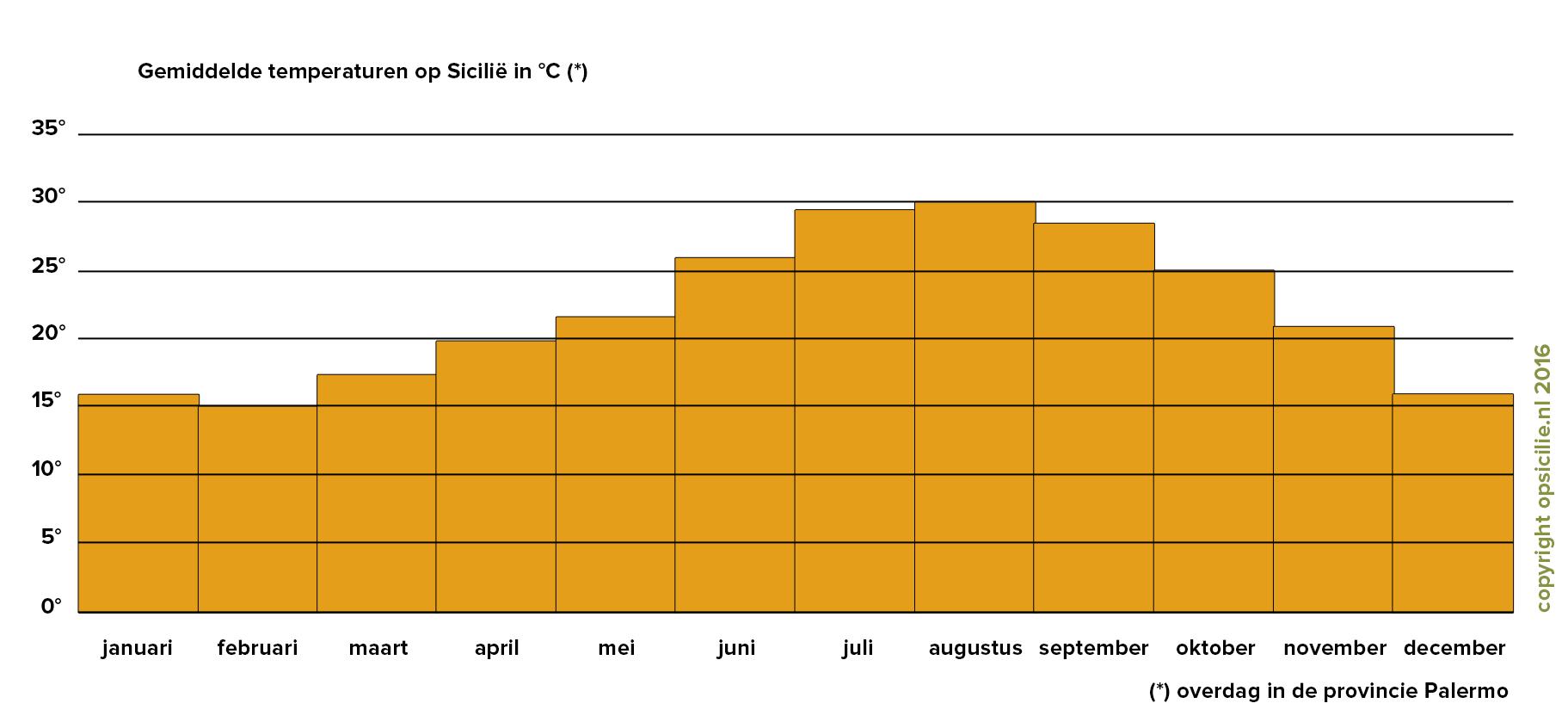 De gemiddelde temperaturen op Sicilië