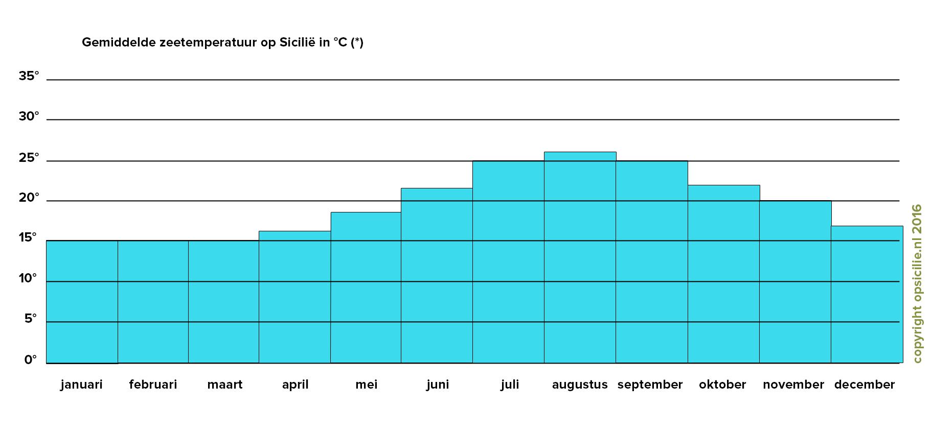 De gemiddelde zeetemperaturen op Sicilië