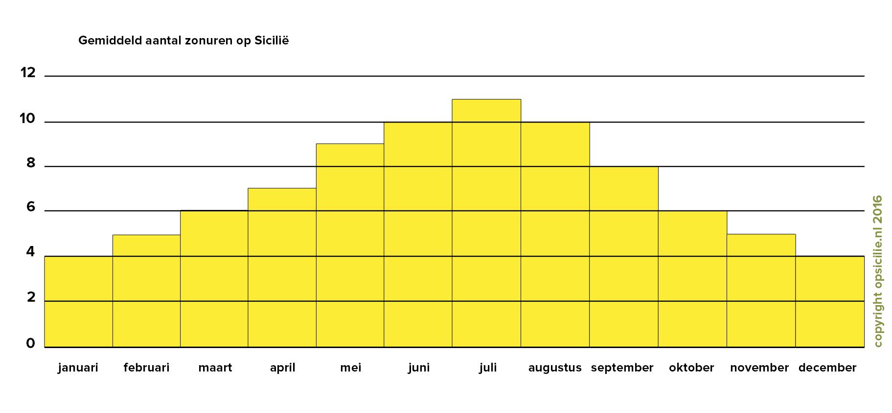 Het gemiddeld aantal zonuren op Sicilië
